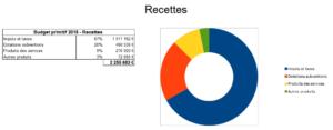 graphique_budget6