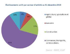 graphique2_p.122_rapport1